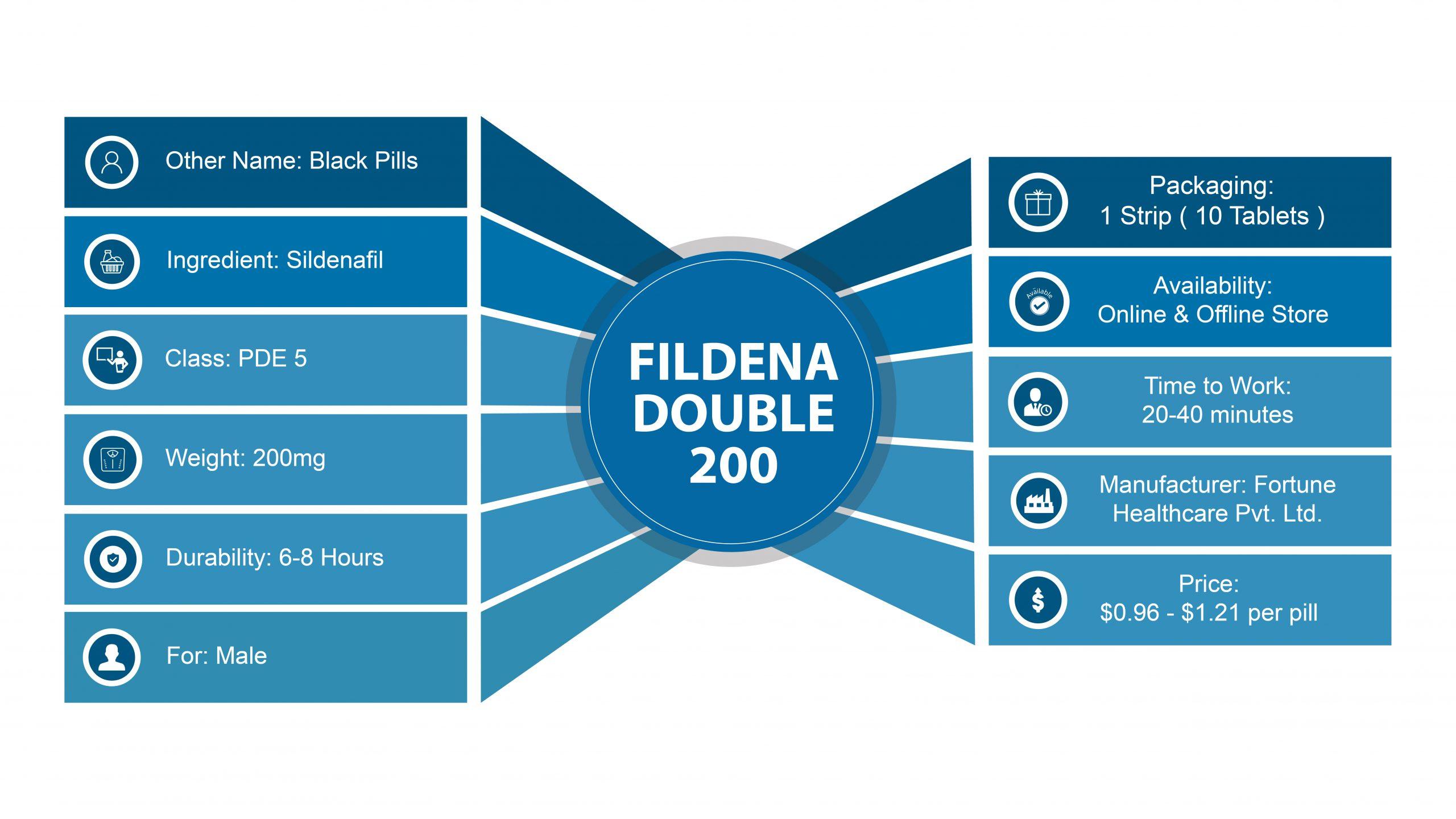Fidlena Double 200 mg